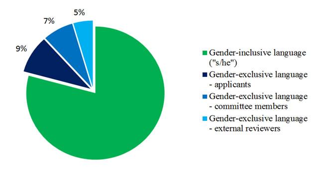 gendered taalgebruik